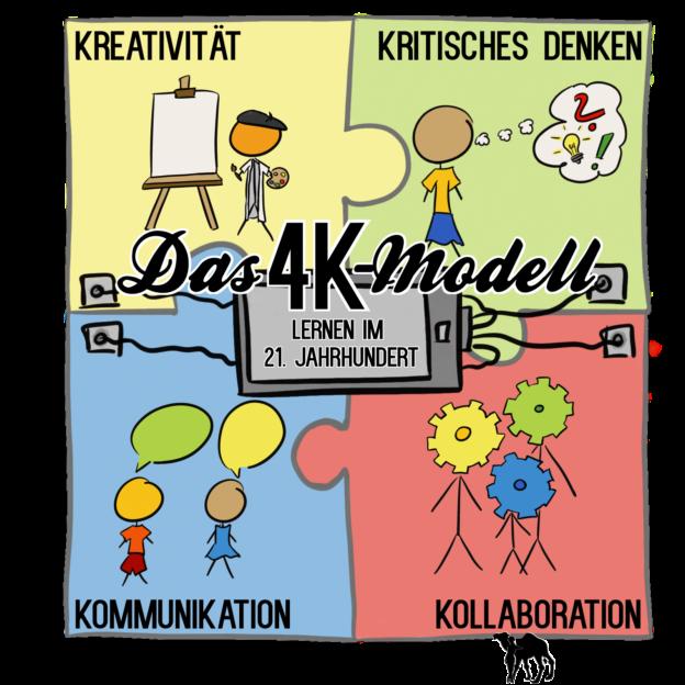 4k (Kreativität, kritisches Denken, Kommunikation, Kollaboration)